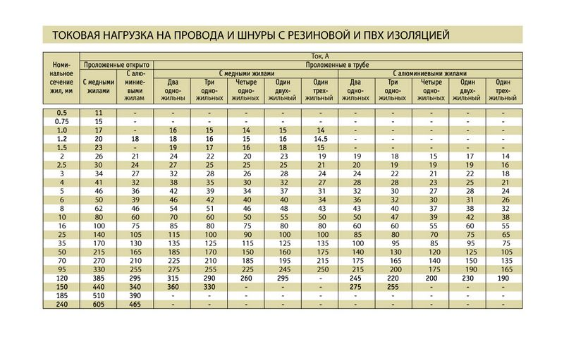 Услуги электрика в Севастополе